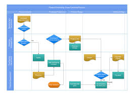cross function flow chart product purchasing cross functional process free product