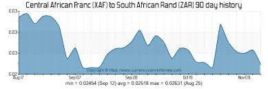 Xe Inr Usd Chart Xe Money Transfer Rates Today Xe Currency Converter 1 Zar