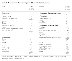 Rock Identifier Chart Rock Definition Characteristics Classification Types