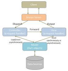 Mvc Pattern Classy MVC Design Pattern Documentation Rikulo Stream