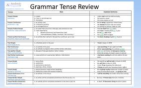 English Verb Tenses Chart Worksheets Grammar Tense Review The 12 Tenses In English Academic