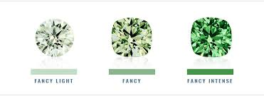 Green Diamonds Pricing Guide For Shapes Shades And Rarity