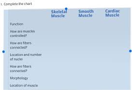 Muscle Location And Function Chart Solved 1 Complete The Chart Skeletal Muscle Smoothcardia