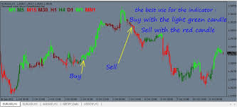 Free Macd Charts 5 Minute Forex Scalping Strategy With Parabolic Sar And Macd
