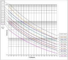 Thermistor Accuracy Chart What Is A Thermistor