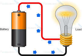 direct current. battery-current-flow direct current