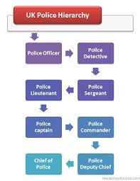 Uk Police Hierarchy Structure British Police Hierarchy