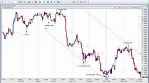 Using Candlestick To Predict Trade Setups Elliott Wave Forex
