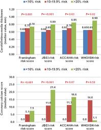 Relationship Between Different Cardiovascular Risk Scores