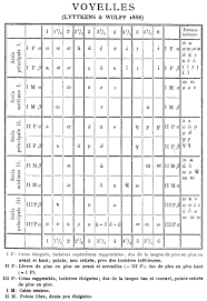 File Vowel Chart 1888 Png Wikipedia