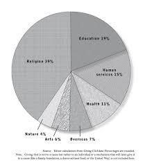 Charity Efficiency Chart U S Generosity