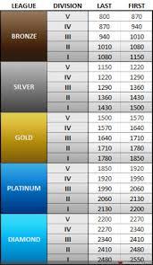 League Of Legends Mmr Chart League Of Legends Elo Reset Season 4 Date Maze Runner The