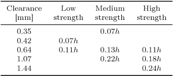 Table 1 From Experimental Study On The Effects Of Clearance