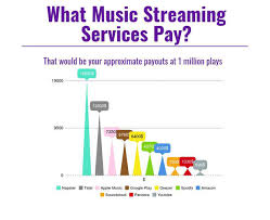 Free Music Distribution 7 Best Aggregator Services For