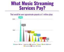Digital Distribution Comparison Chart 2018 Free Music Distribution 7 Best Aggregator Services For