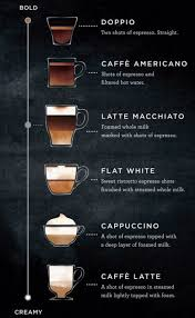 starbucks hot coffee menu. Exellent Hot Starting January 5 Starbucks Will Offer A New Core Beverage That Is  Crafted With Two Simple Ingredients U2013 Espresso And Milk For Hot Coffee Menu O