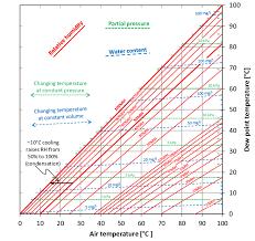 Psychrometric Chart For Water Vapor Download Scientific