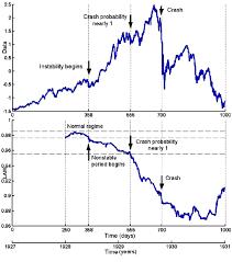 Dow Jones Industrial Average rates 1927 ...