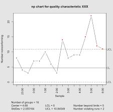 Np Chart Wikipedia