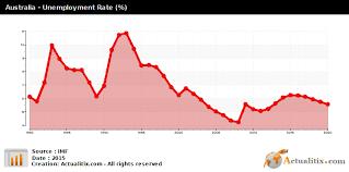 Australia Unemployment Rate Chart Australia Unemployment 2016