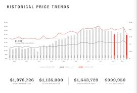 New York Housing Prices Chart The Results Are In The Mansion Tax Has New York City Real