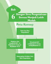 Buku biologi untuk siswa smama kelas xi peminatan kurikulum 2013 revisi. Rangkuman Materi Pai Kelas 7 Bab 6 Portal Edukasi