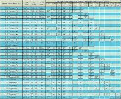 Fly Leader Formula Chart Fly Fishing Leader Formulas Fly Line Leader Formula Fly