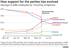 Uk Polling Chart Who Would Win If A General Election Were Held Now Bbc News