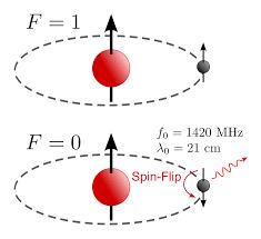 <b>Hydrogen</b> line - Wikipedia