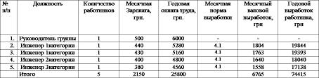 Курсовой проект Организация и планирование землеустроительных  Фонд заработной платы группы Расчет общего плана работ