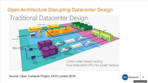 Data Center Ups Design The Future Of The Data Center