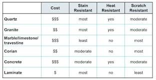 Kitchen Countertop Material Comparison Chart Countertop Options And Cost Kitchen Comparison Chart