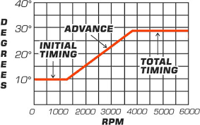 Nitrous Timing Chart Msd Tech Set Your Timing Learn Everything To Know About