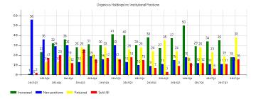 Organovo Holdings Inc Nysemkt Onvo Sentiment Improved