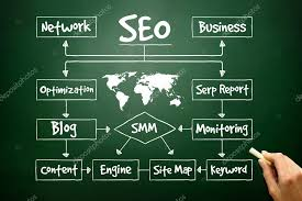 Seo Process Chart Hand Drawn Seo Process Flow Chart For Presentations And