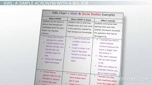 Study Chart For Students Kwl Chart Example Graphic Organizer And Classroom Applications