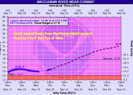 Tide Chart Georgetown Sc Officials Wary Of Flooding In Georgetown County In Wake Of