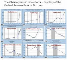 Obama Years In Nine Charts The Obama Years In Nine Charts Courtesy Of The Federal