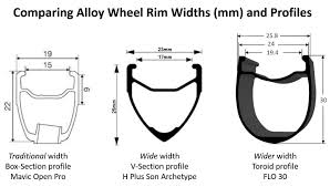 The Best Wider Road Bike Tire And Wheel Sizes In The Know