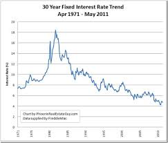 30 Year Mortgage Rates Monthly Chart Average Interest Rate On A 30 Year Fixed Mortgage Best