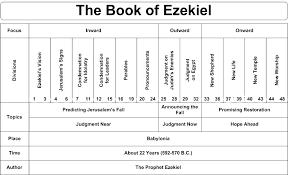 Jesus Life Timeline Chart Timeline Of Ezekiel Precept Austin