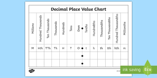 Decimal Place Value Chart Worksheet Worksheet Worksheet