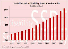 What Is The Social Security Disability Pay Chart Disability Benefits Unsustainable Downsizing The Federal