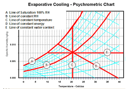 Psychrometric Chart Evaporative Cooling Evaporative Cooling The Psychrometric Chart