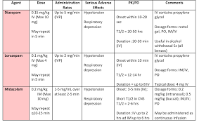 Benzo Chart Status Epilepticus Benzo Chart Er Pharmacy Case Studies