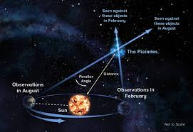 do stars move universe today parallax technique astronomers observe object at opposite ends of earth s orbit around the sun