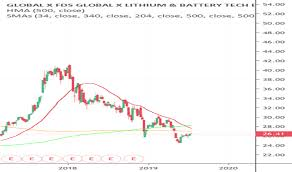 Lithium Etf Chart Lit Stock Price And Chart Amex Lit Tradingview