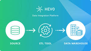 Etl Architecture Design Best Etl Tools For Data Warehousing Hevo Blog