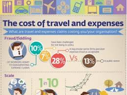 Travel And Expenses Infographic The Cost Of Travel And Expenses