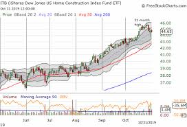 Itb Etf Chart A Moment Of Truth For Stocks Of Homebuilders
